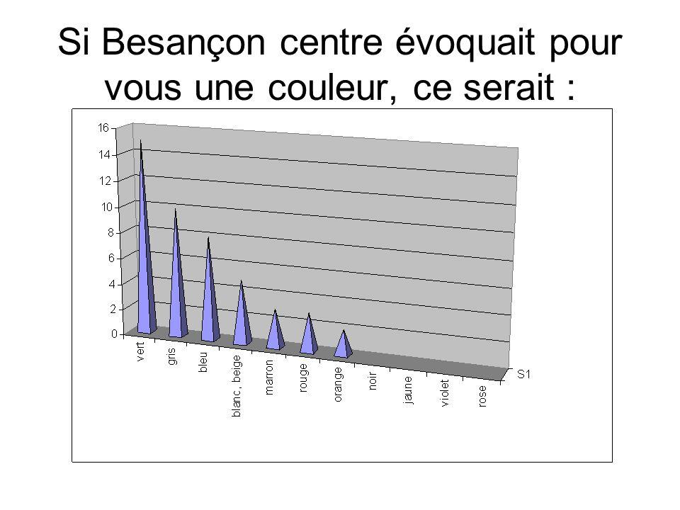 Si Besançon centre évoquait pour vous une couleur, ce serait :
