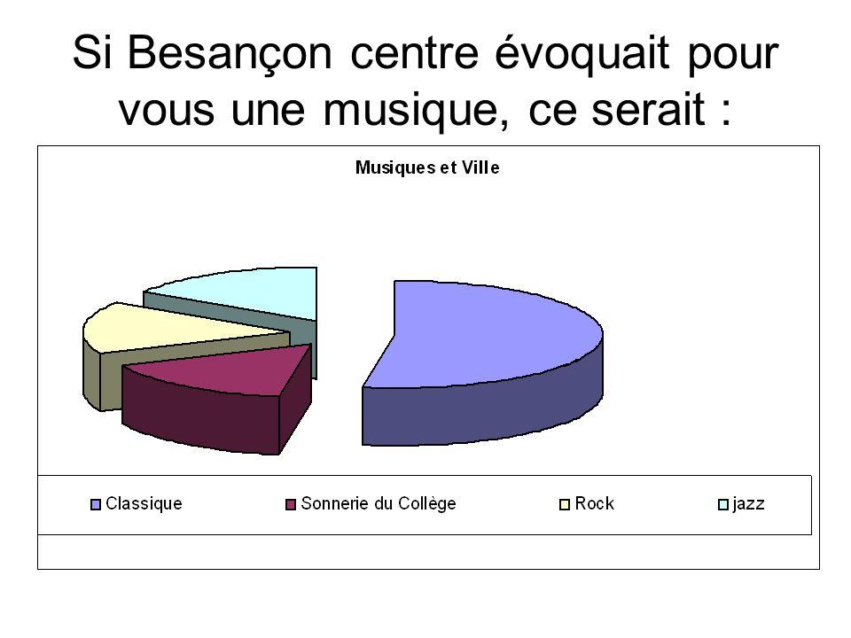 Si Besançon centre évoquait pour vous une musique, ce serait :