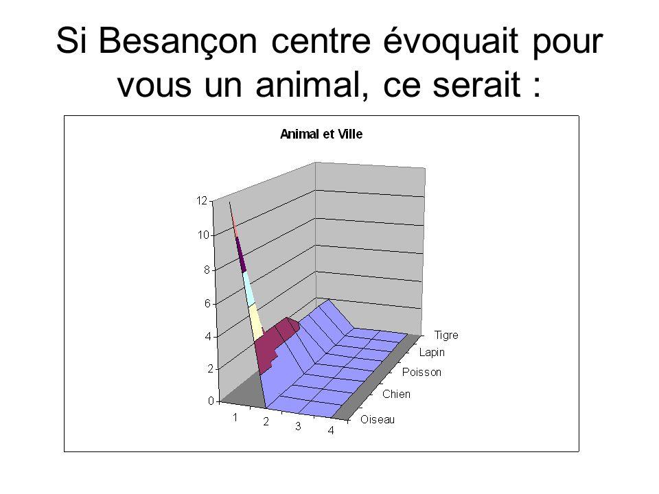 Si Besançon centre évoquait pour vous un animal, ce serait :