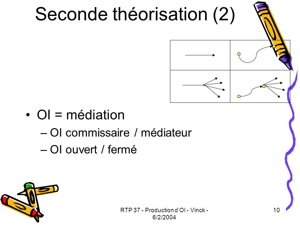 Seconde théorisation (2)