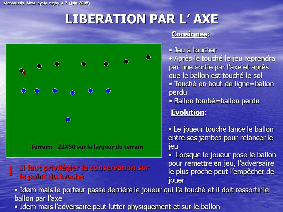 LIBERATION PAR L' AXE ! Consignes: Jeu à toucher
