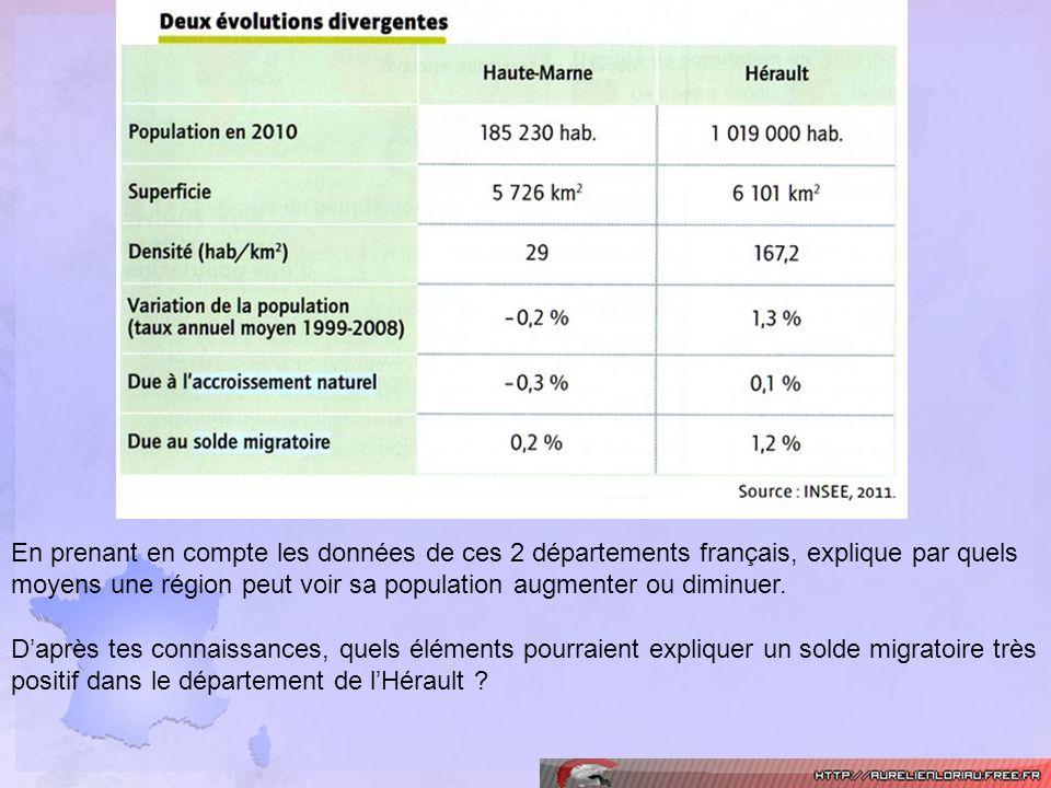 En prenant en compte les données de ces 2 départements français, explique par quels moyens une région peut voir sa population augmenter ou diminuer.