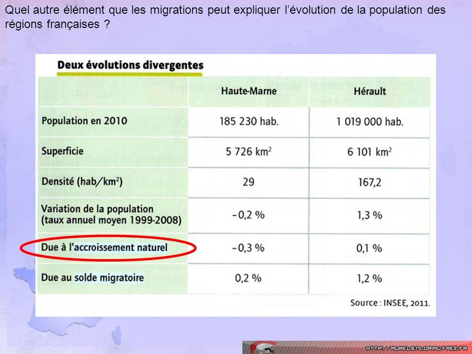 Quel autre élément que les migrations peut expliquer l'évolution de la population des régions françaises