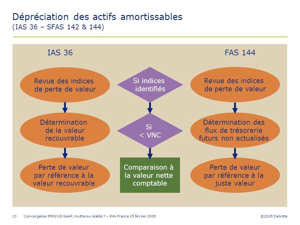 Dépréciation des actifs amortissables (IAS 36 – SFAS 142 & 144)