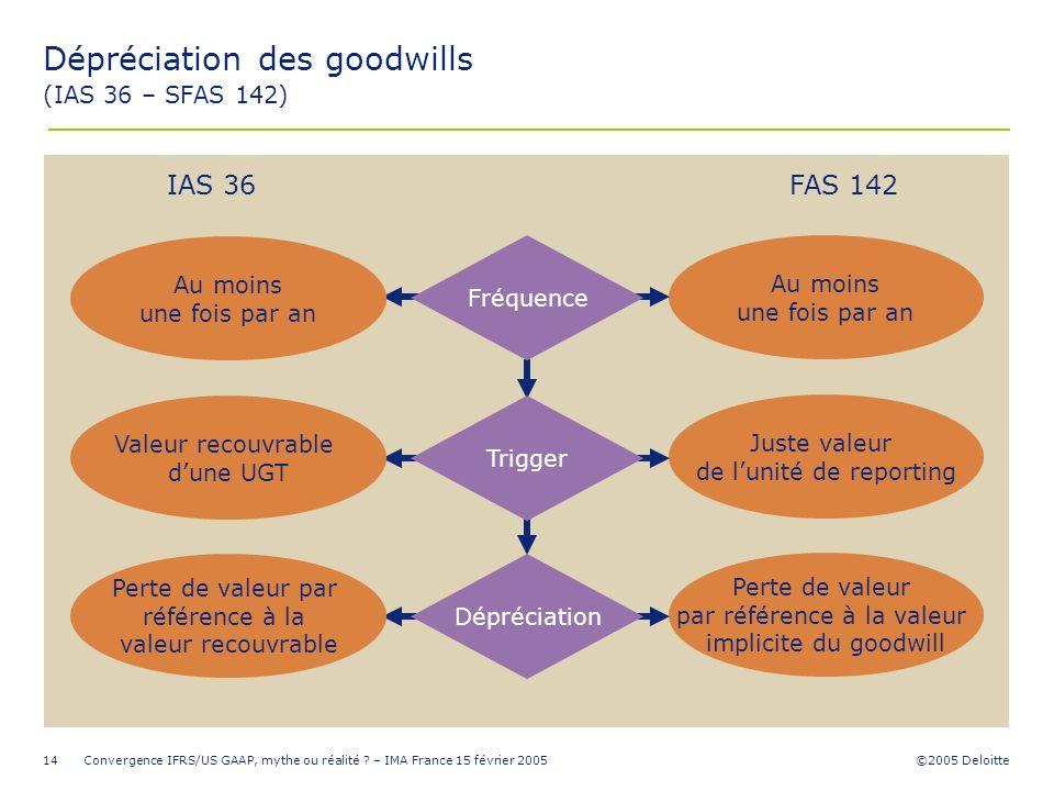 Dépréciation des goodwills (IAS 36 – SFAS 142)
