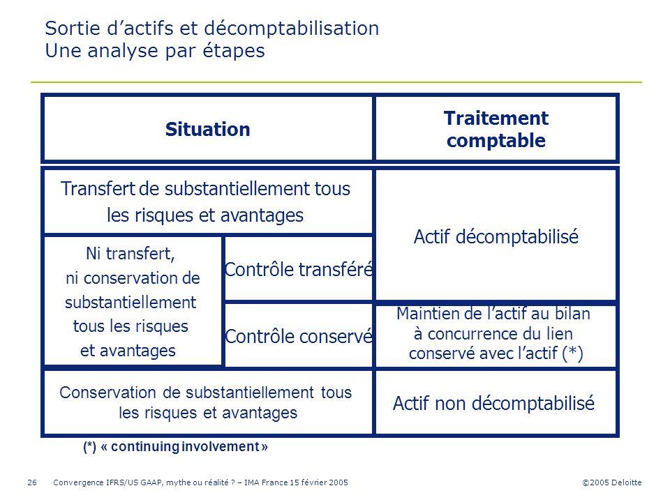 Sortie d'actifs et décomptabilisation Une analyse par étapes