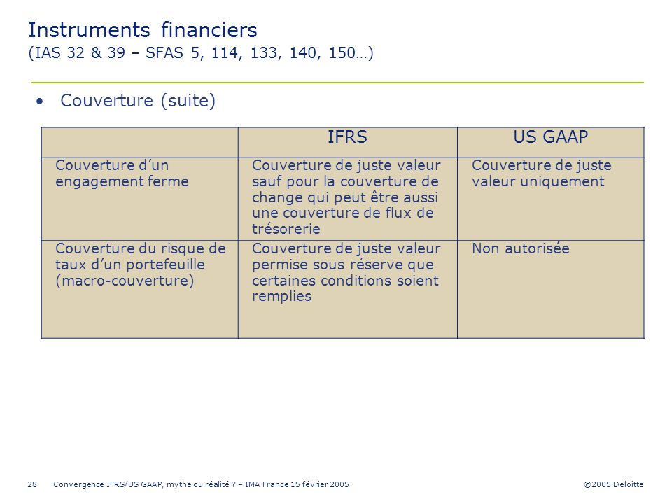 Instruments financiers (IAS 32 & 39 – SFAS 5, 114, 133, 140, 150…)
