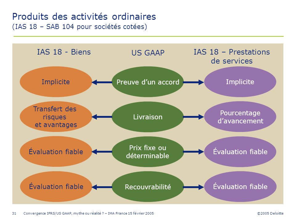 IAS 18 – Prestations de services