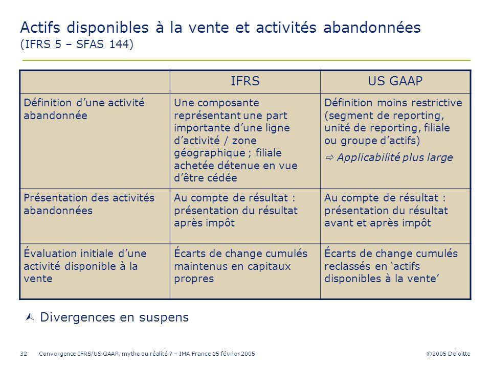 Actifs disponibles à la vente et activités abandonnées (IFRS 5 – SFAS 144)