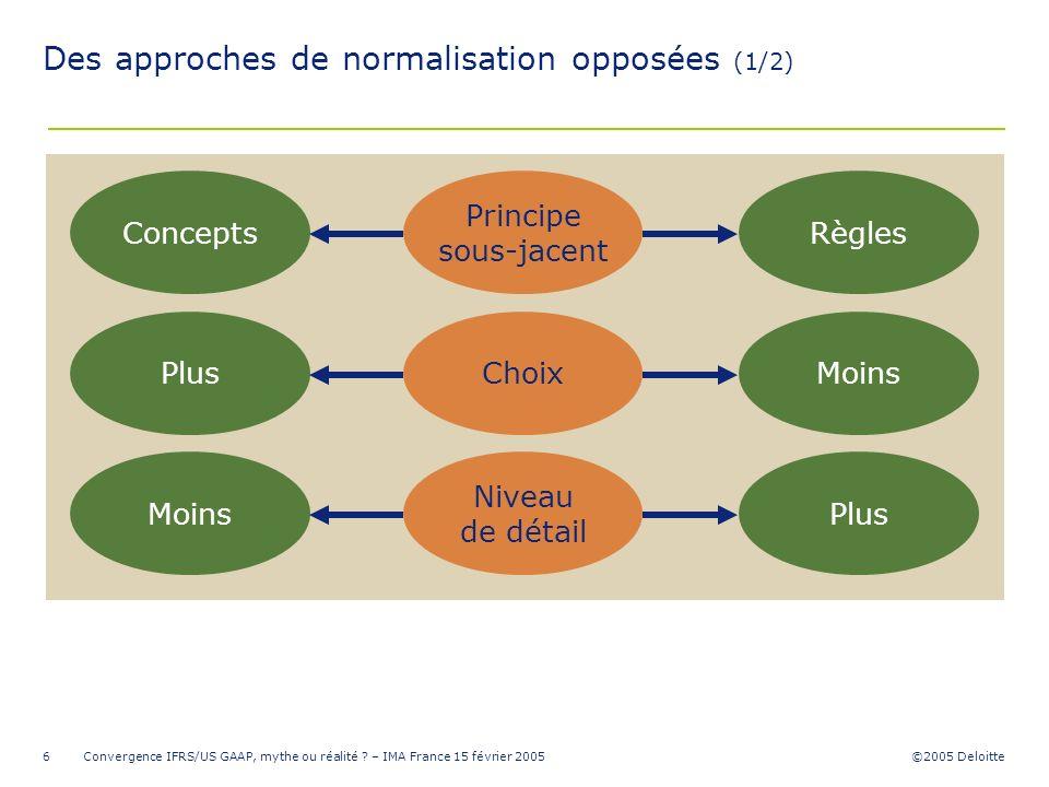 Des approches de normalisation opposées (1/2)