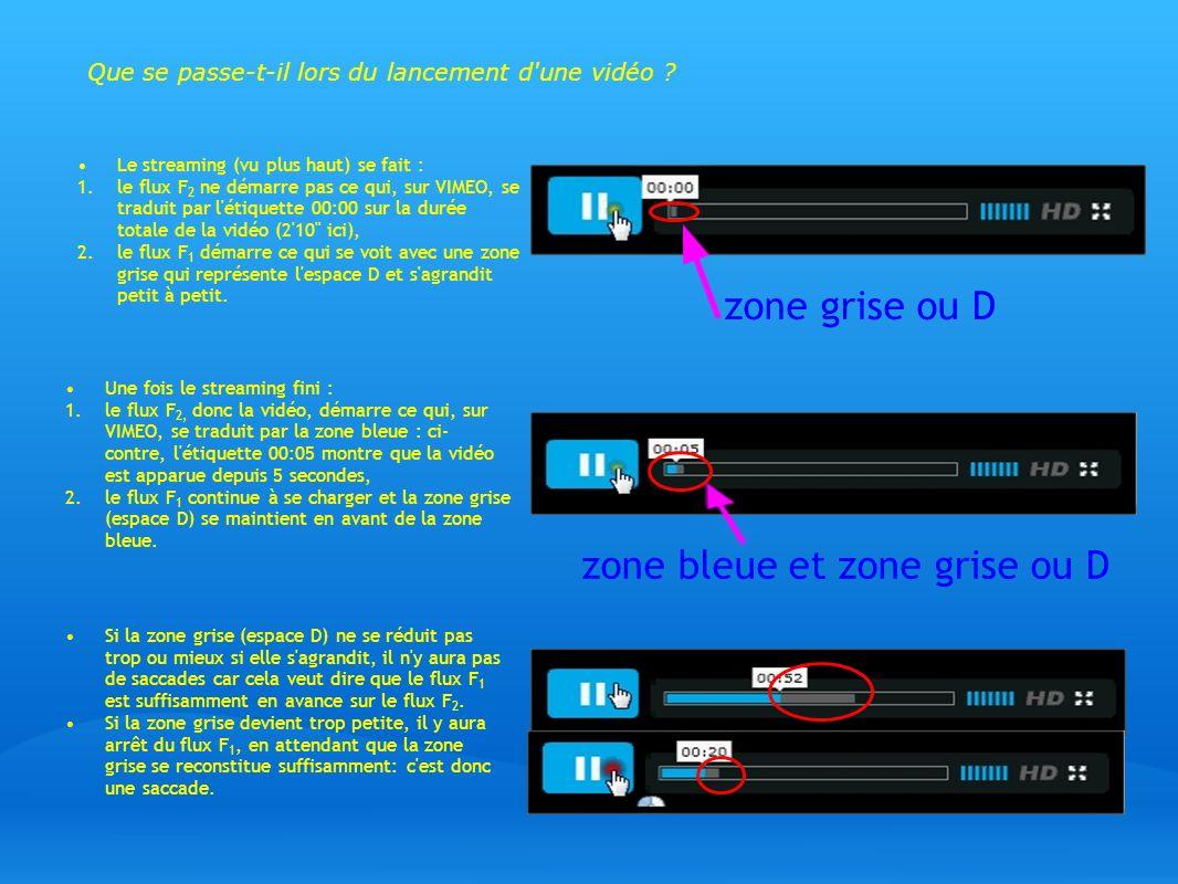 zone bleue et zone grise ou D