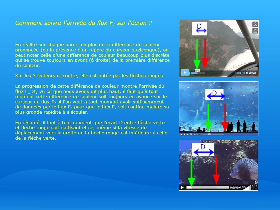 D D D Comment suivre l arrivée du flux F1 sur l écran