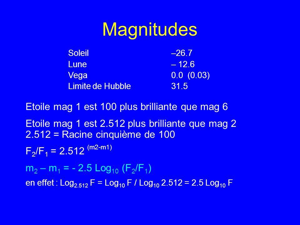 Magnitudes Etoile mag 1 est 100 plus brilliante que mag 6