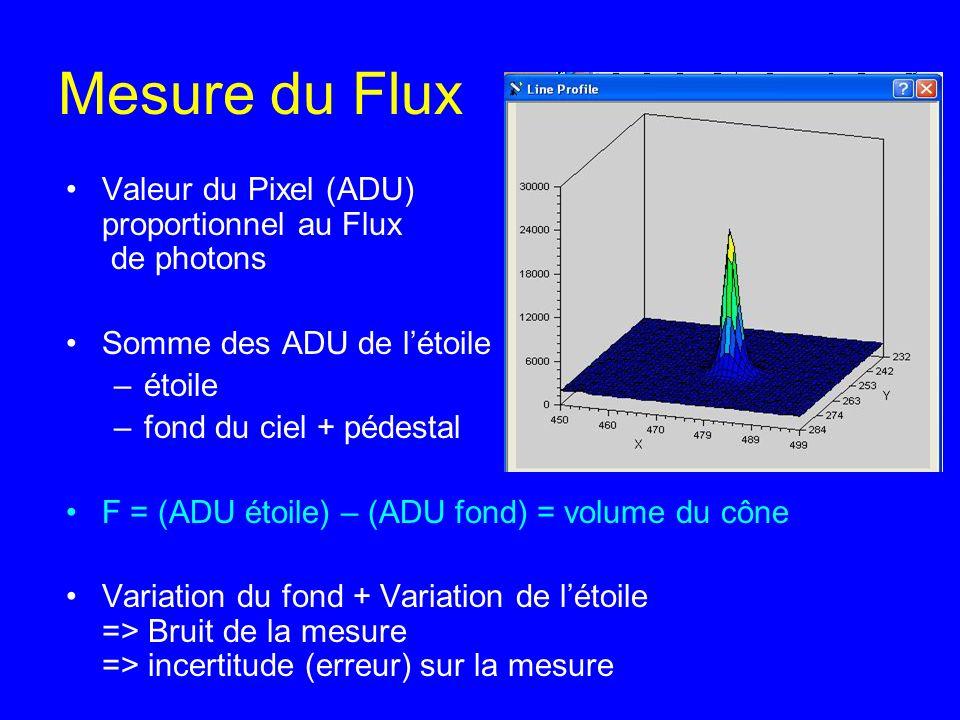 Mesure du Flux Valeur du Pixel (ADU) proportionnel au Flux de photons