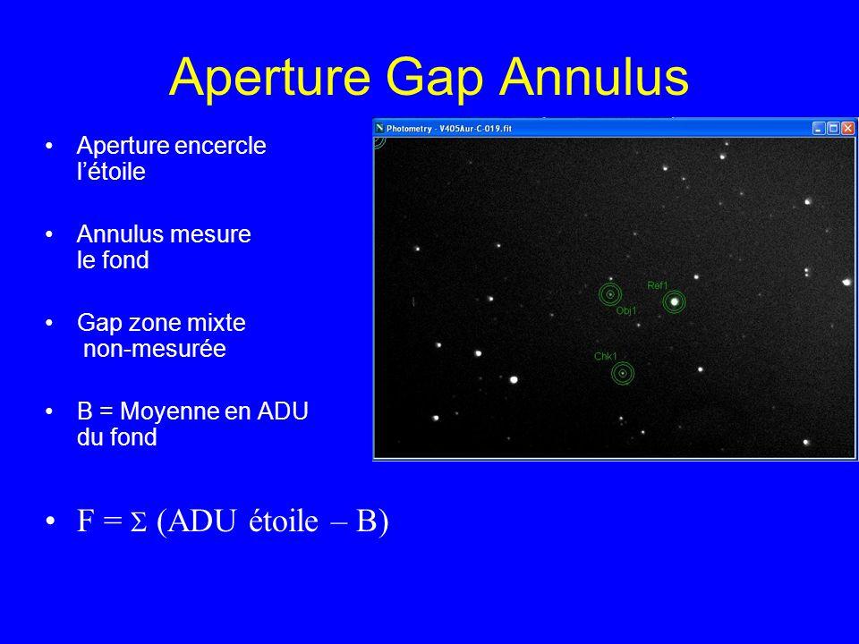 Aperture Gap Annulus F = S (ADU étoile – B) Aperture encercle l'étoile