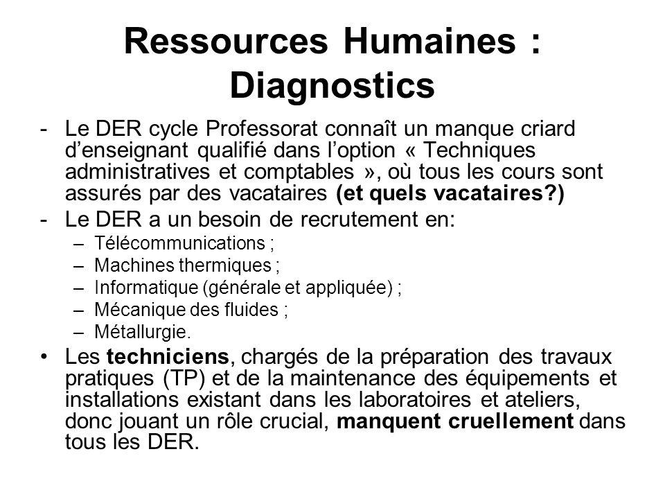 Ressources Humaines : Diagnostics