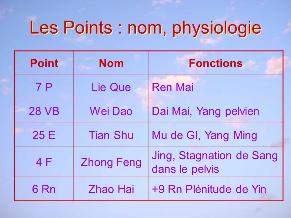 Les Points : nom, physiologie