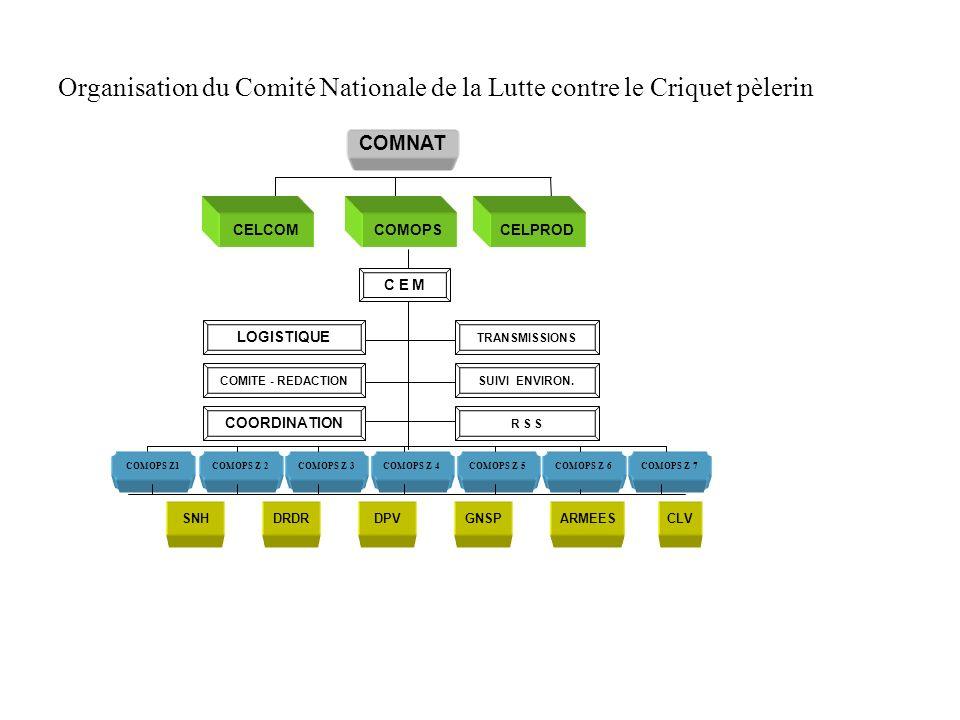 Organisation du Comité Nationale de la Lutte contre le Criquet pèlerin
