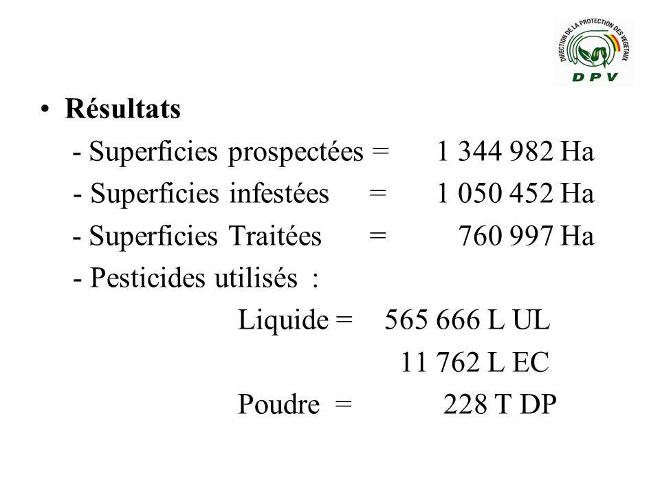 Résultats- Superficies prospectées = 1 344 982 Ha. - Superficies infestées = 1 050 452 Ha. - Superficies Traitées = 760 997 Ha.
