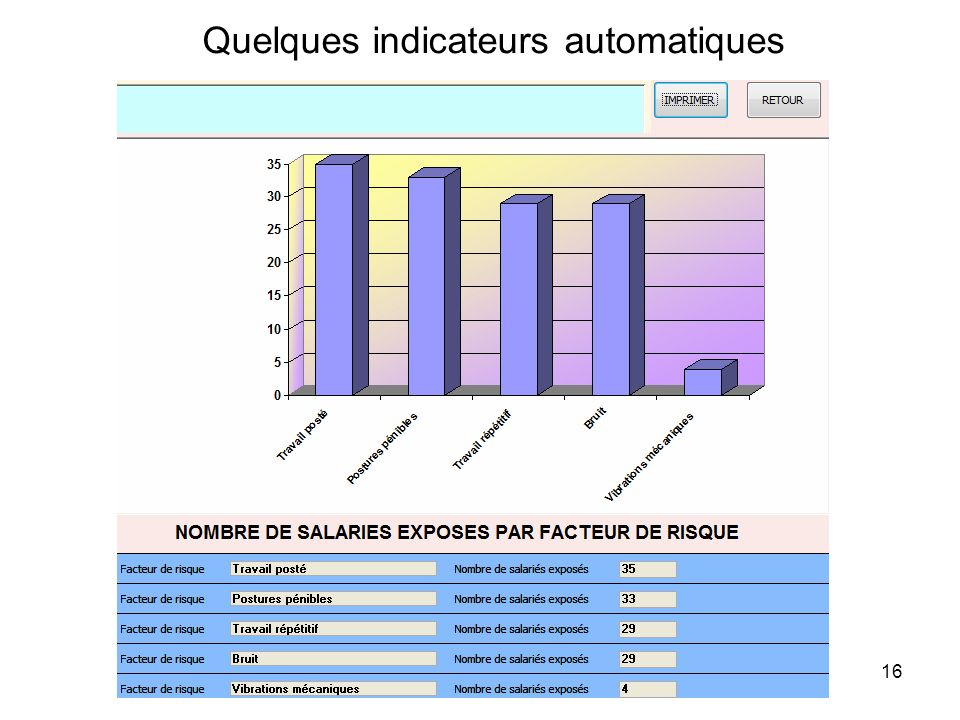 Quelques indicateurs automatiques