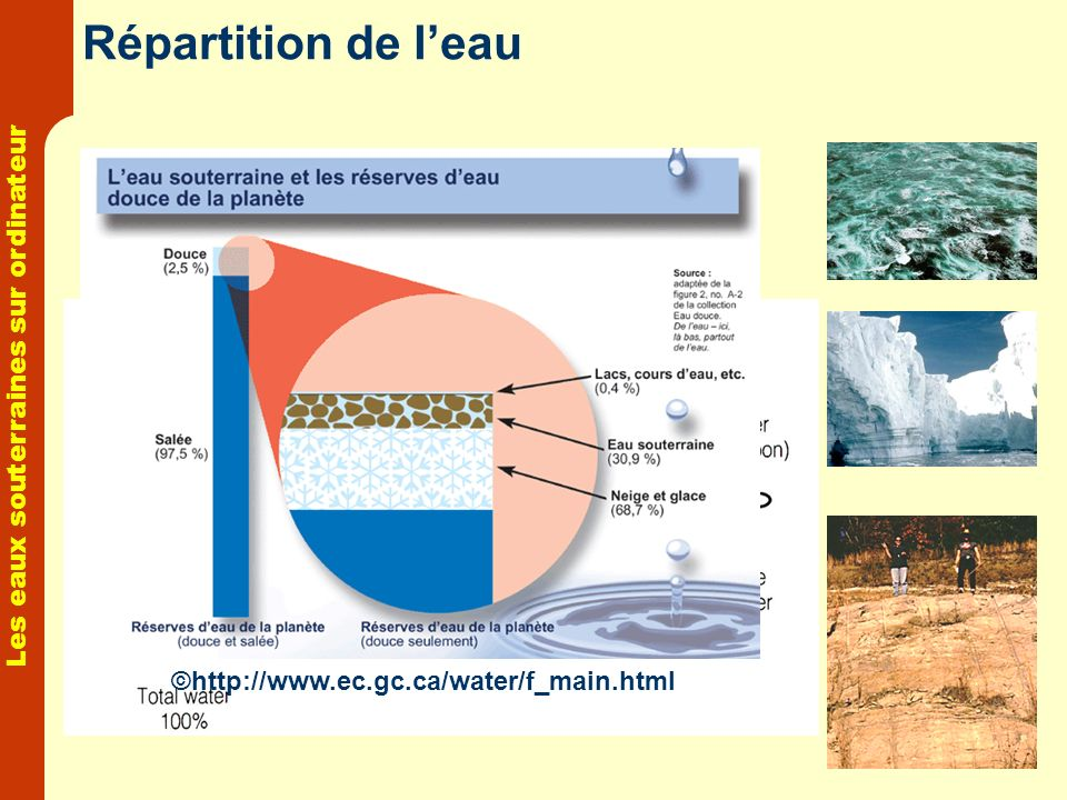 Répartition de l'eau ©http://www.ec.gc.ca/water/f_main.html