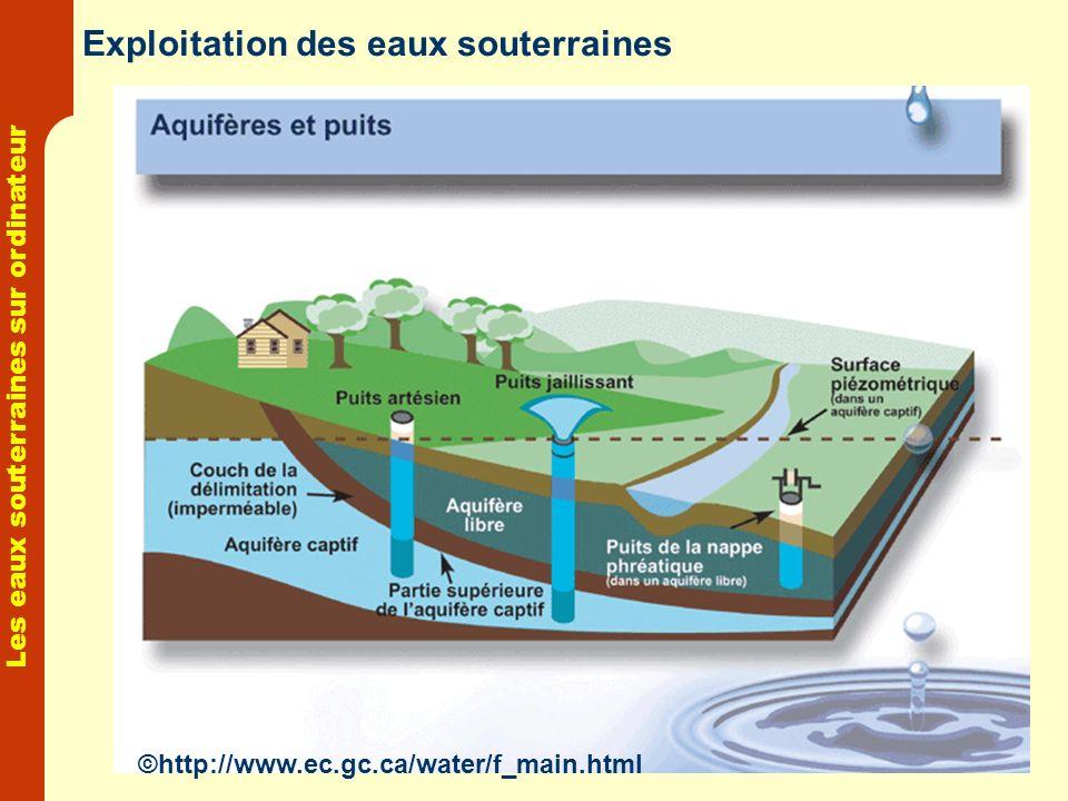 Exploitation des eaux souterraines