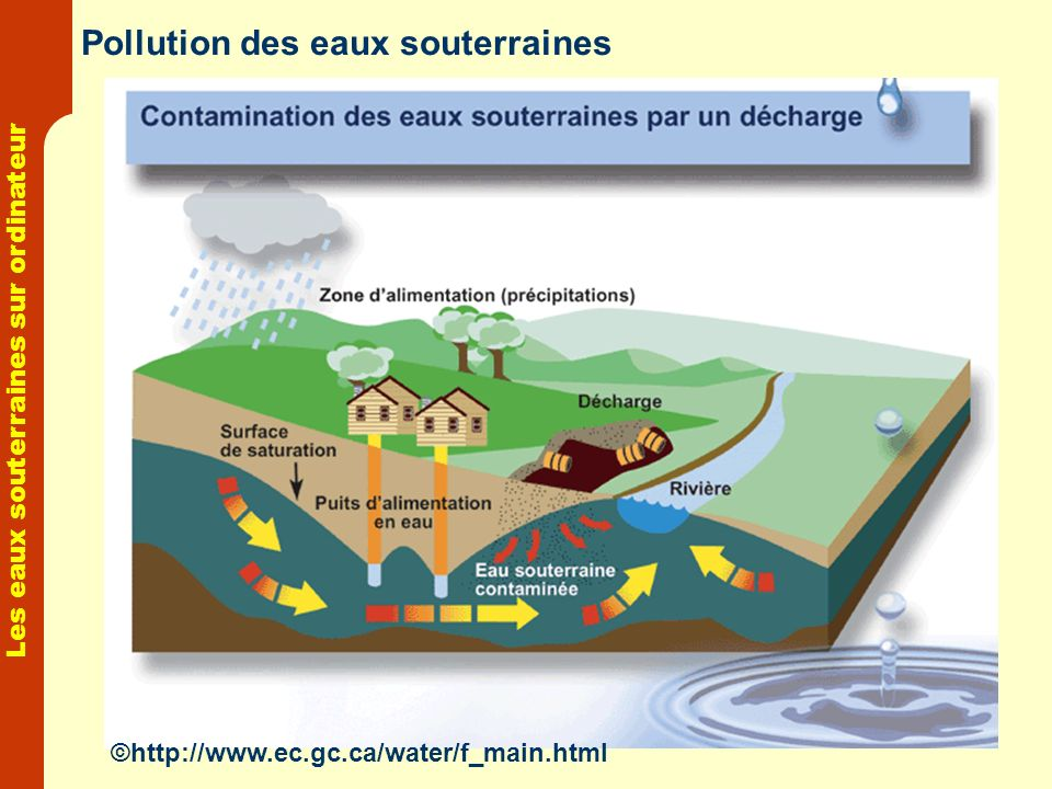 Pollution des eaux souterraines