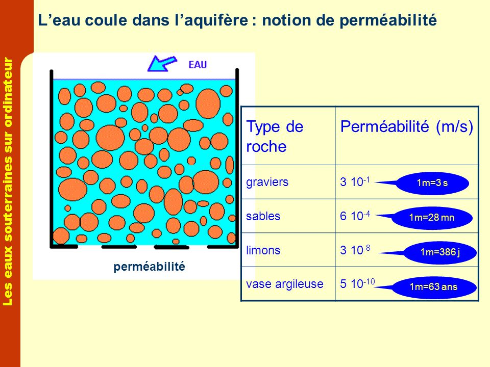 L'eau coule dans l'aquifère : notion de perméabilité
