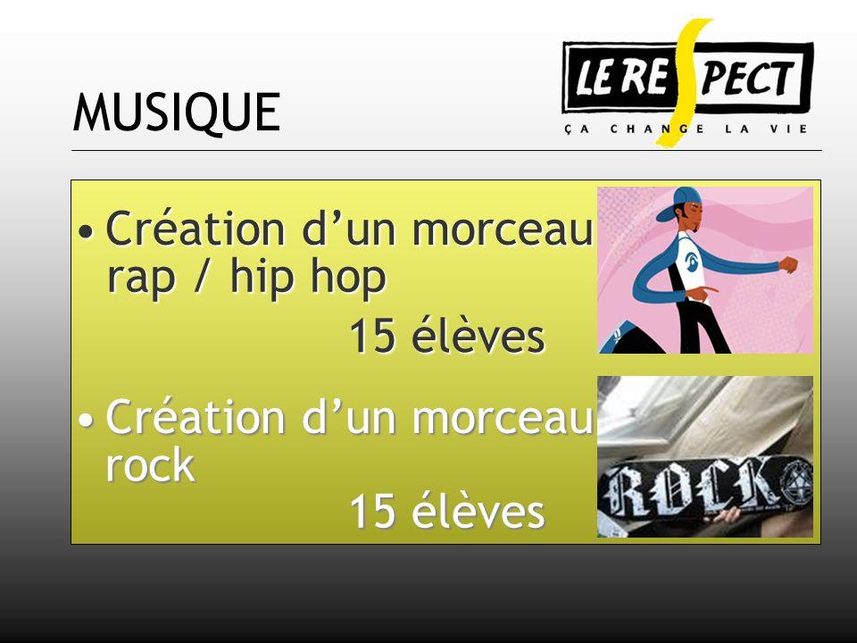 MUSIQUE Création d'un morceau rap / hip hop 15 élèves