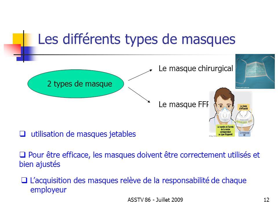 Les différents types de masques