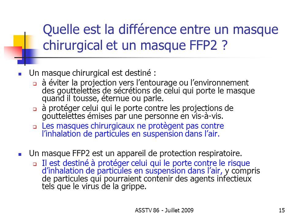 Quelle est la différence entre un masque chirurgical et un masque FFP2