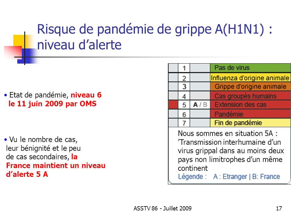 Risque de pandémie de grippe A(H1N1) : niveau d'alerte