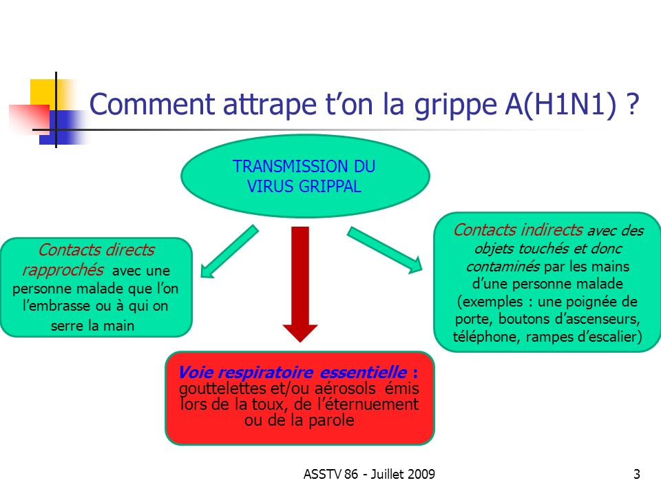 Comment attrape t'on la grippe A(H1N1)
