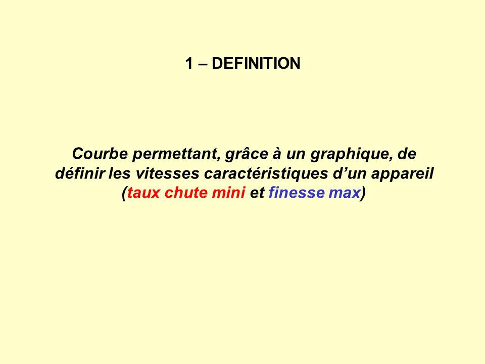 1 – DEFINITION Courbe permettant, grâce à un graphique, de définir les vitesses caractéristiques d'un appareil (taux chute mini et finesse max)