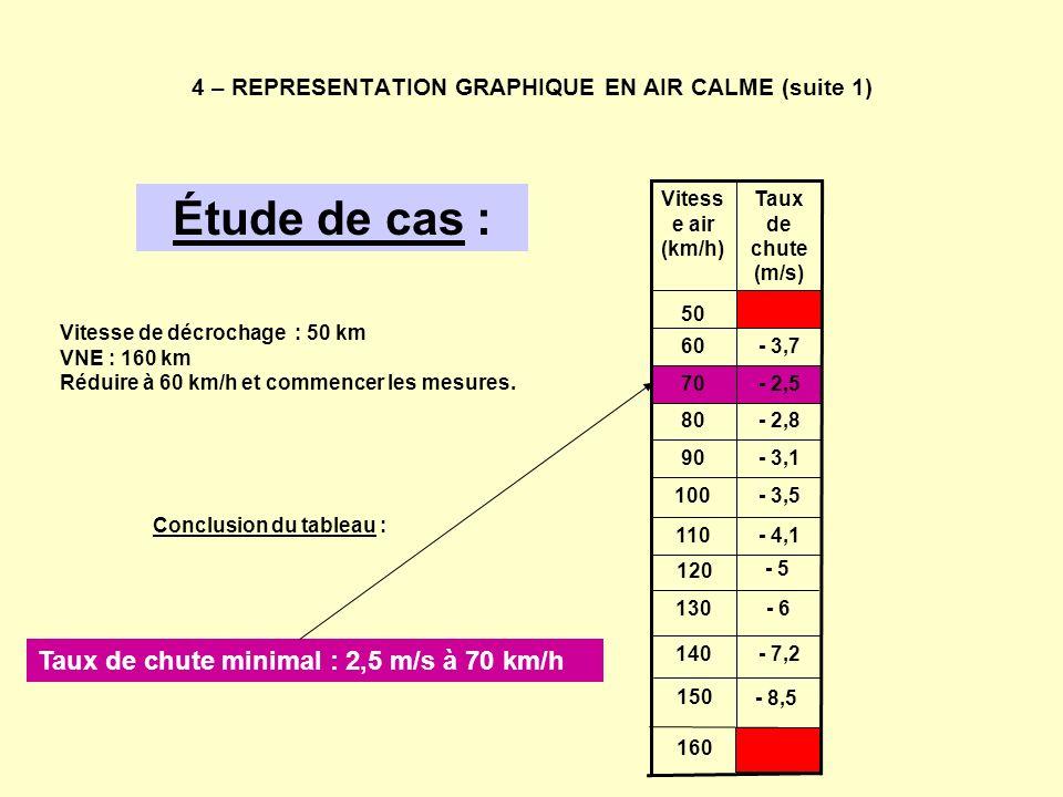 4 – REPRESENTATION GRAPHIQUE EN AIR CALME (suite 1)