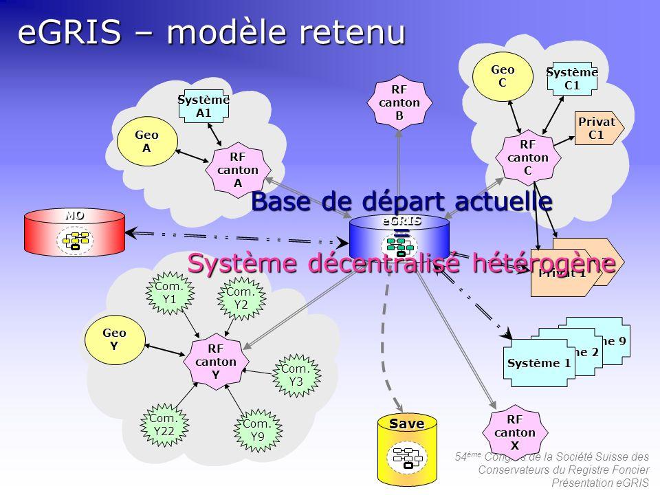 Base de départ actuelle = Système décentralisé hétérogène