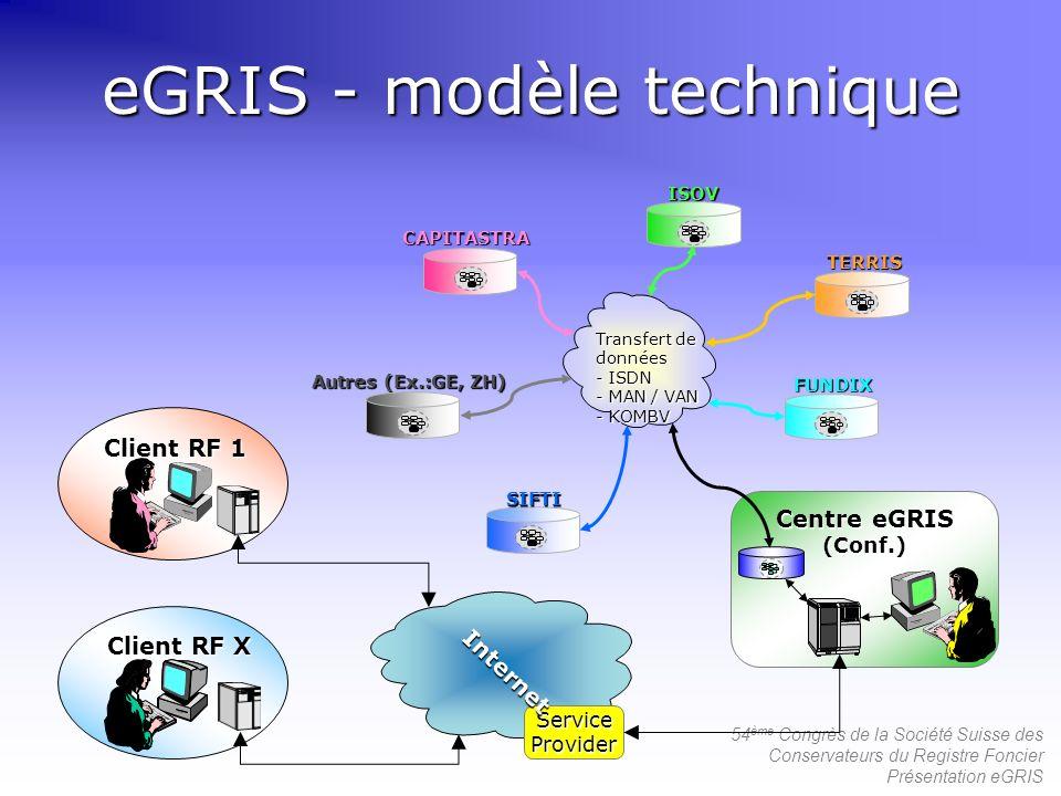 eGRIS - modèle technique