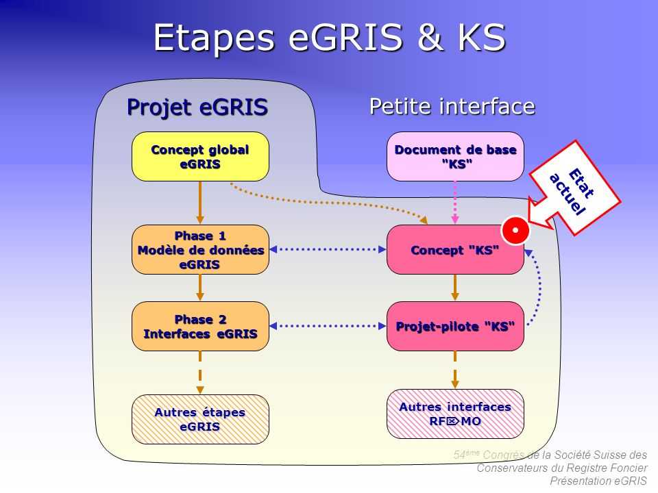 Etapes eGRIS & KS Projet eGRIS Projet eGRIS Petite interface