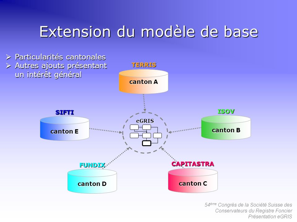 Extension du modèle de base