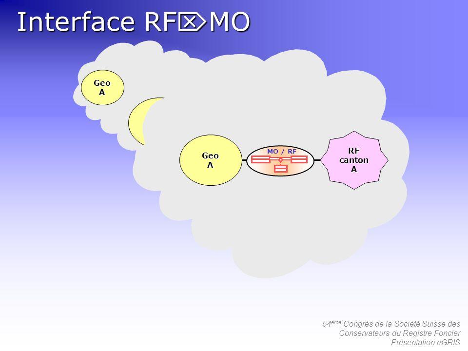 Interface RFMO Geo A RF canton Geo A RF canton RF canton Geo A