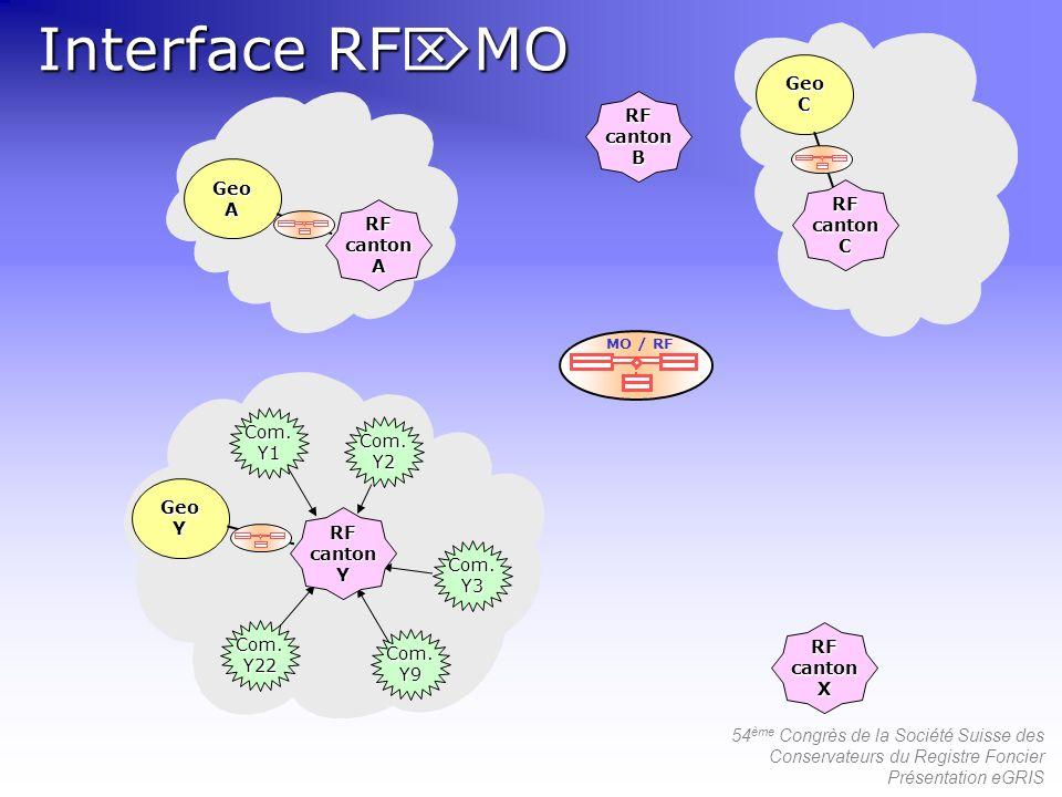 Interface RFMO Geo C B A RF canton Com. Y1 Y2 Y Schnittstelle 3 Y3