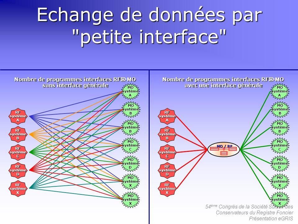 Echange de données par petite interface