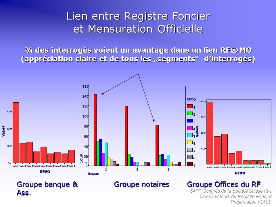 Lien entre Registre Foncier et Mensuration Officielle