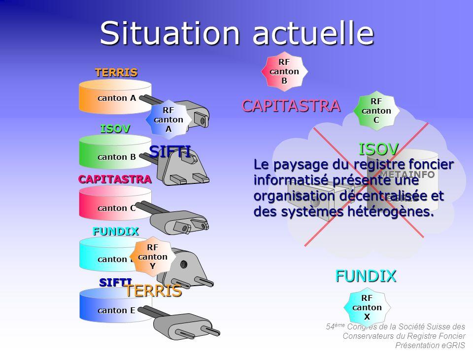 Situation actuelle CAPITASTRA ISOV SIFTI FUNDIX TERRIS