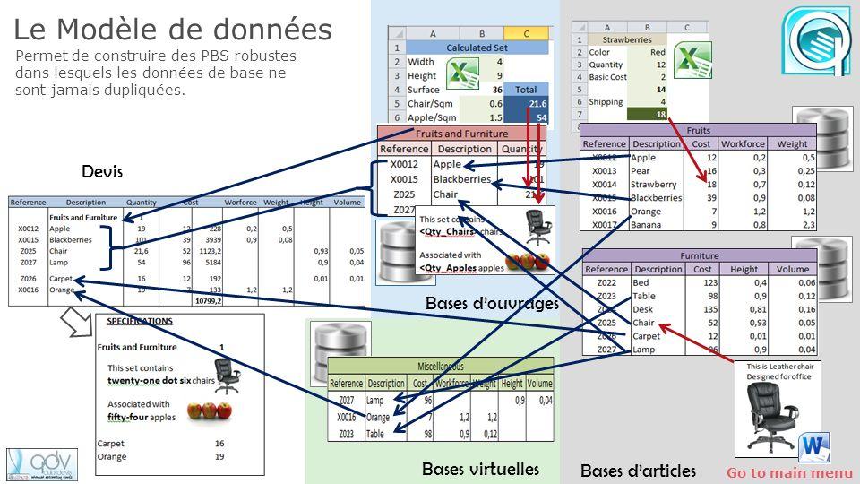 Le Modèle de données Devis Bases d'ouvrages Bases virtuelles