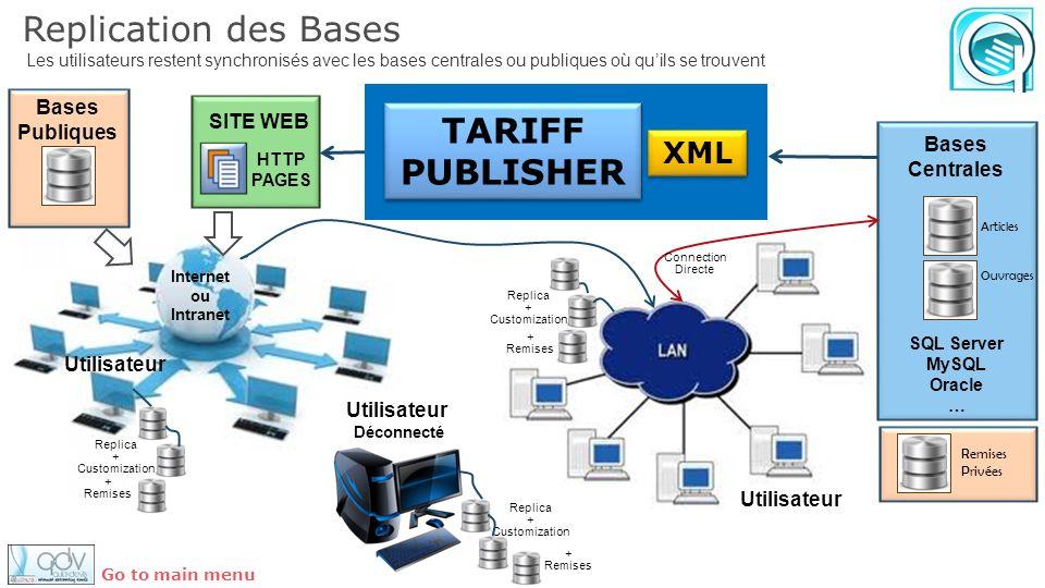 Replication des Bases TARIFF PUBLISHER XML Bases Publiques SITE WEB