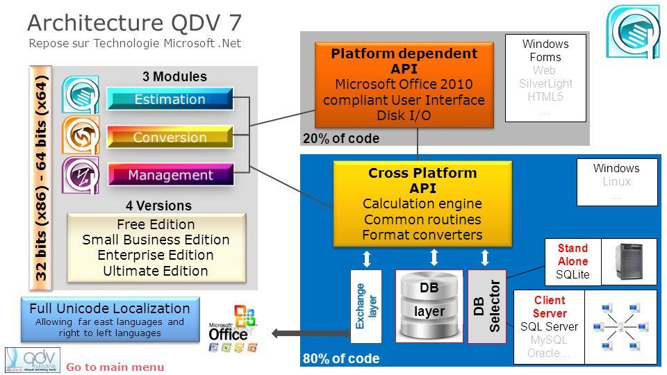 Architecture QDV 7 Platform dependent API