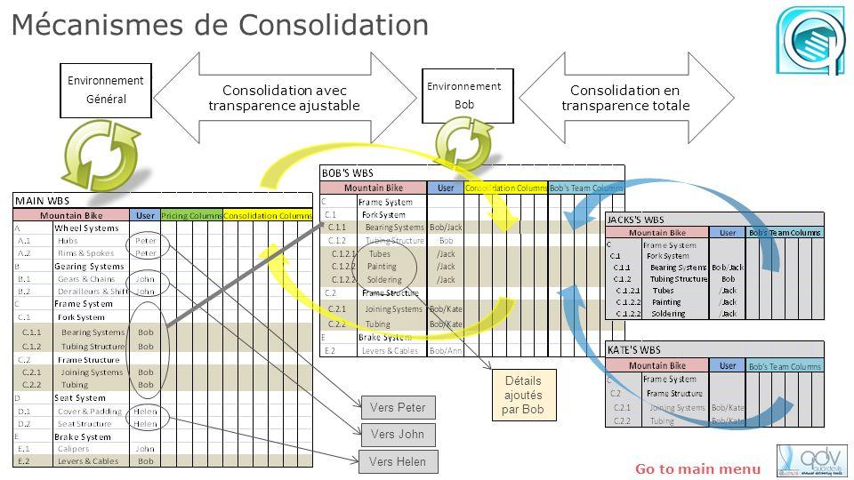 Mécanismes de Consolidation