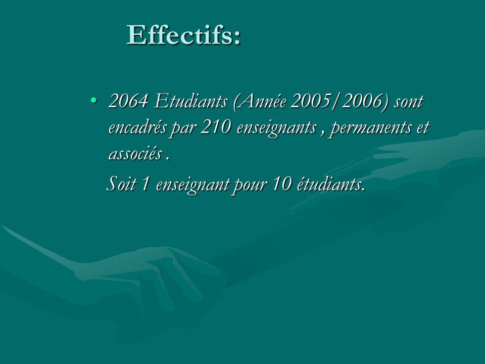 Effectifs: 2064 Etudiants (Année 2005/2006) sont encadrés par 210 enseignants , permanents et associés .