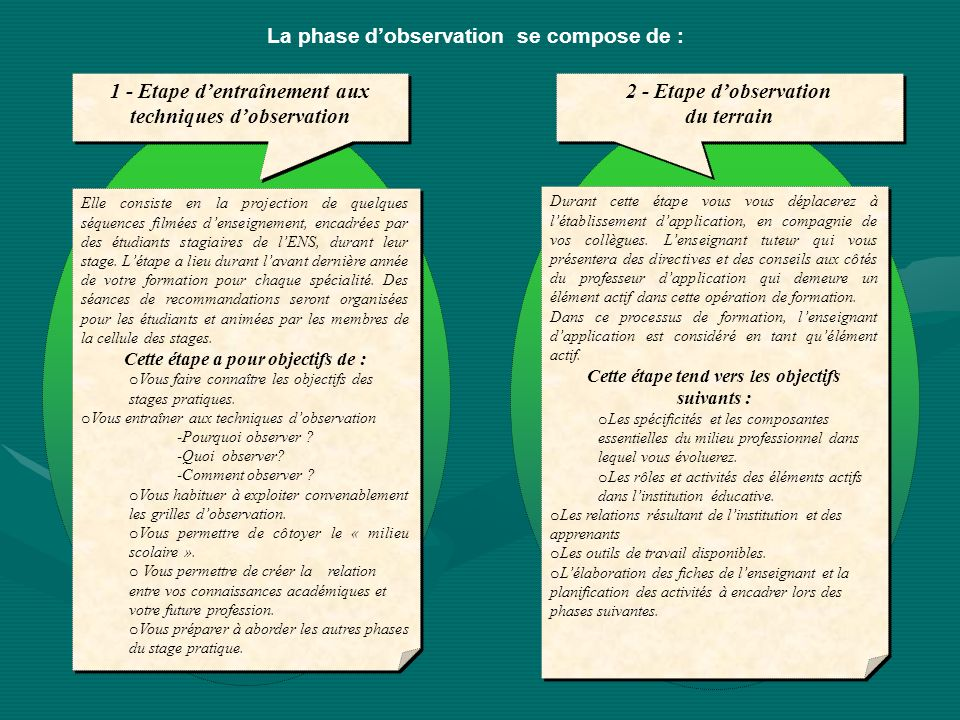 La phase d'observation se compose de :